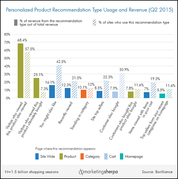 E-commerce personalization Marketing Recommendations