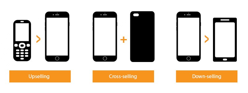 E-commerce personalization Marketing Upselling and Cross Selling